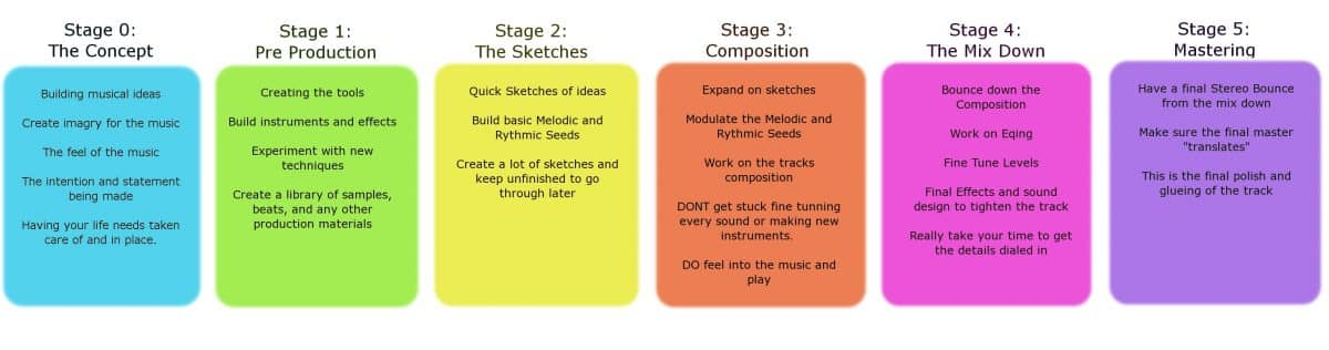 Stages Of Music Production Subaqueous Music