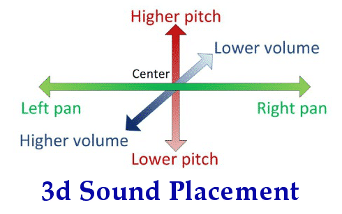 3d placement of sound