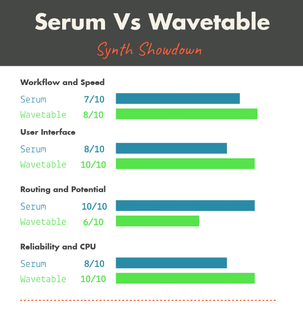 Serum Vs  Ableton Live 10's Wavetable - Subaqueous Music
