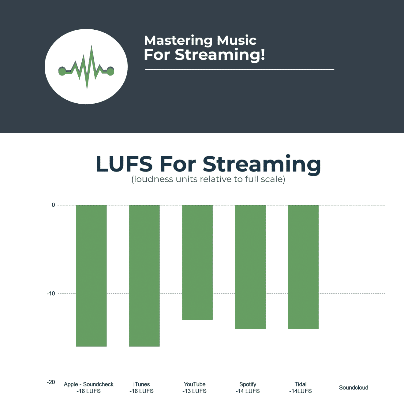 Understanding the Basics of LUFS standards for mastering